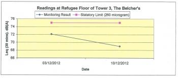 Refugee Floor of Tower 3, The Belcher's
